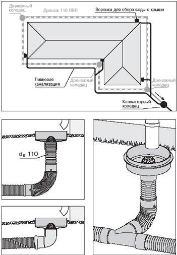 Канализация в загородном доме, системы канализации своими руками.